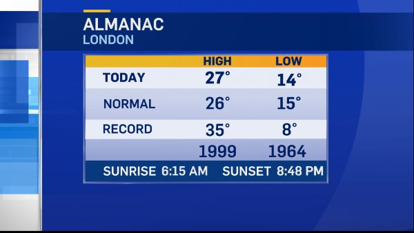CTV London almanac